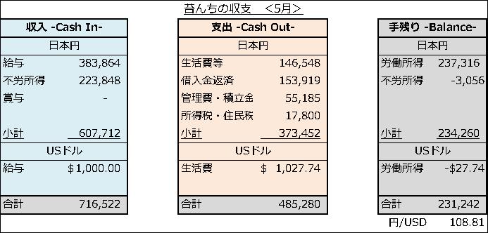 家計簿 収支報告